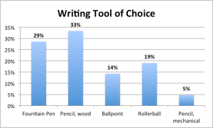 Writing Tool Choice Survey